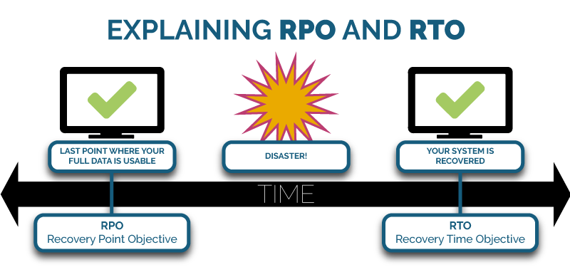 What is RTO? What is RPO?