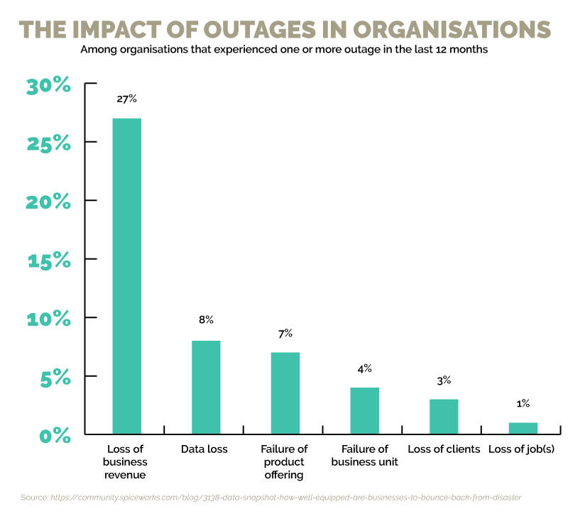 Disaster recovery planning for outages