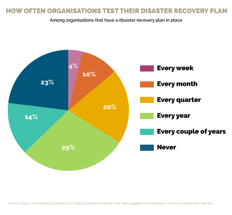 tests for a disaster recovery plan